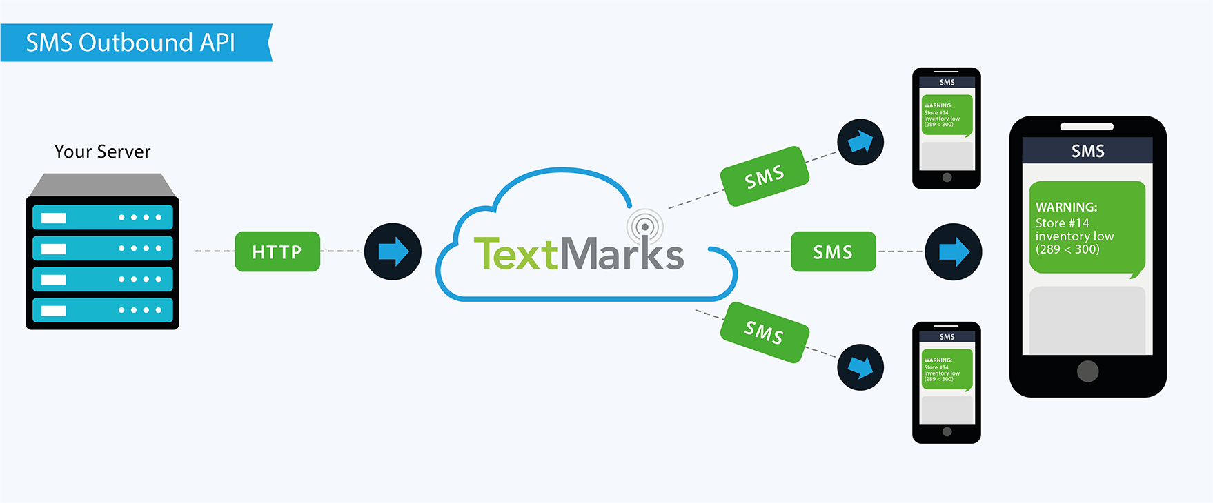 sms api outbound diagram